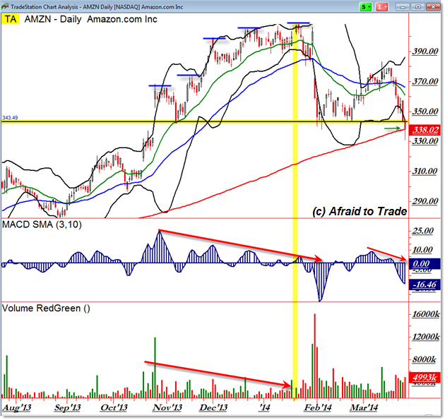 AMZN Daily Chart confluence support uptrend inflection pivot point