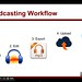 Podcasting Workflow by Wesley Fryer