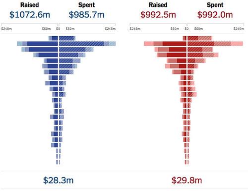 Romney Campaign War Chest