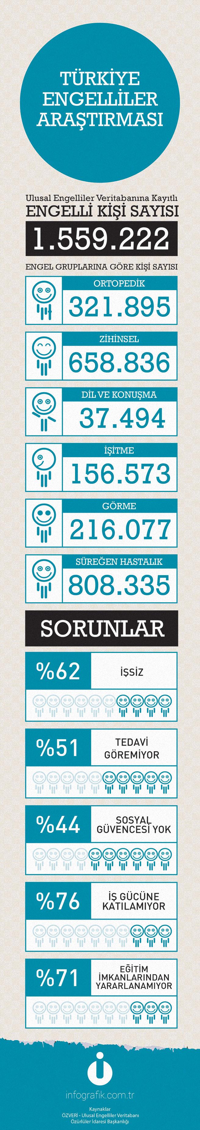 Türkiye Engelliler Araştırması