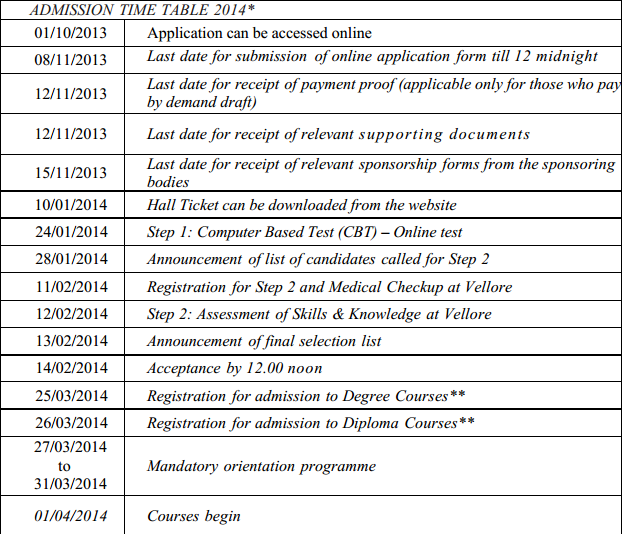 CMC Vellore PG Admissions 2014 Notification and Important Dates