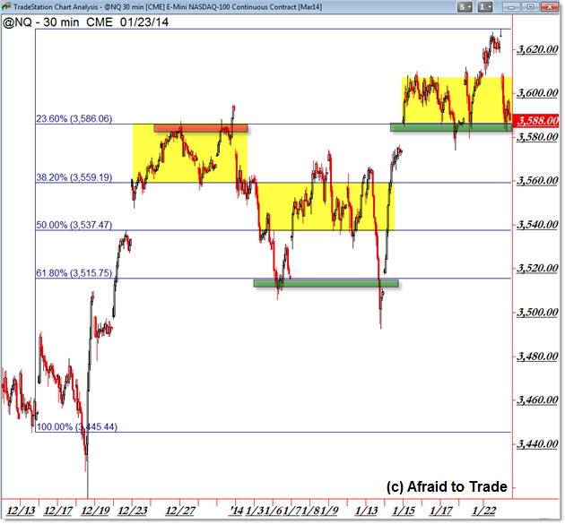 NASDAQ Futures NQ @NQ Trading Levels Range Consolidation Trade Planning