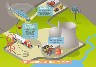 NRC Mitigation Strategies Infographic