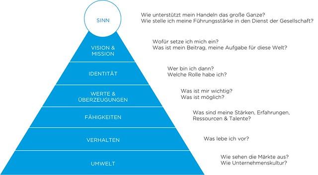 Integraler_Innere_Kompass_mit Erläuterungen_stefan-goetz.com