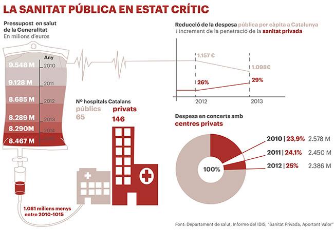 La sanitat pública en estat crític: El diagnòstic de les retallades