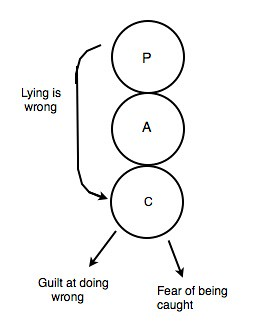 Lying transaction Jpeg