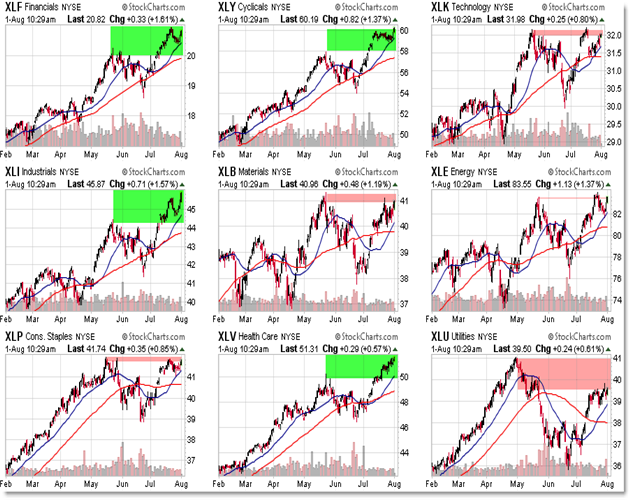 Sector SPDRs ETFs Breakout and Relative Strength Chart