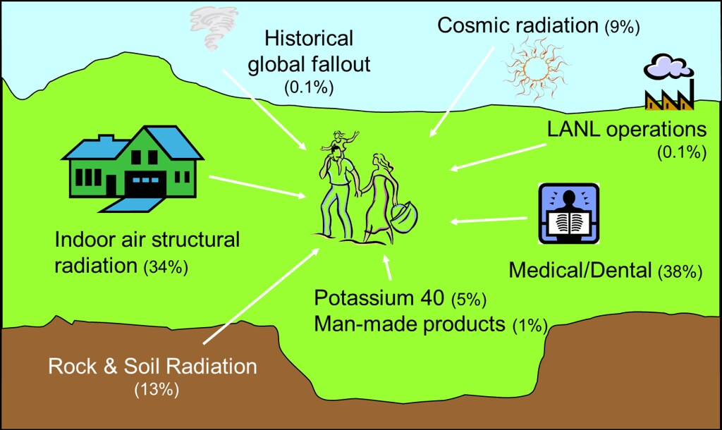 For an individual living near LANL in 2012, the average radiation exposure from all sources was estimated at approximately 751 mrem. One-tenth of one percent can be attributed to LANL sources.