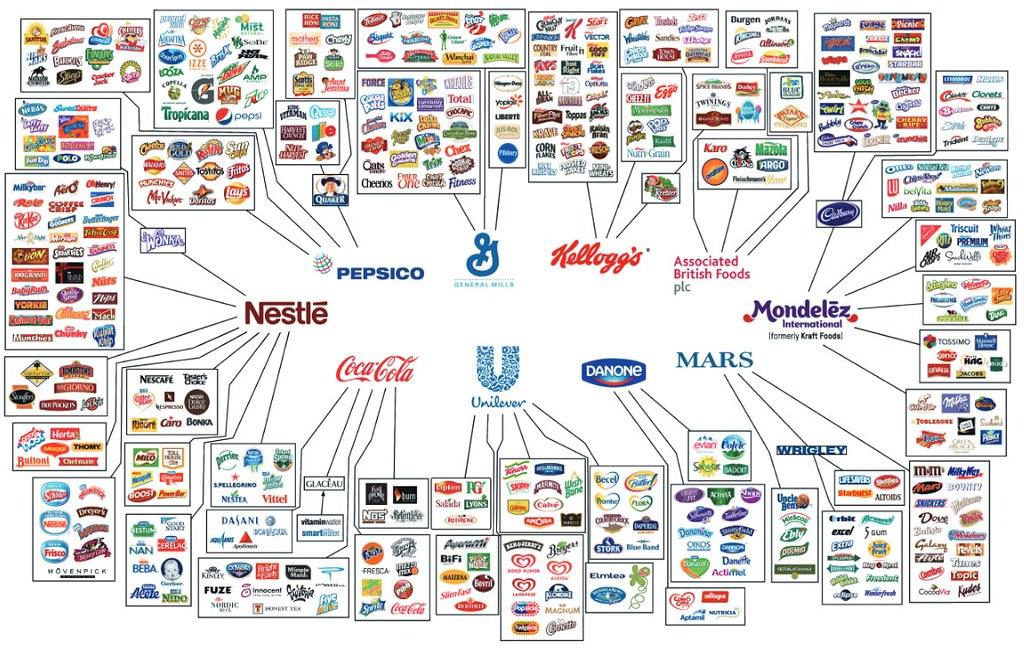 世界十大食品公司涵蓋了大部分我們熟知的食品品牌
