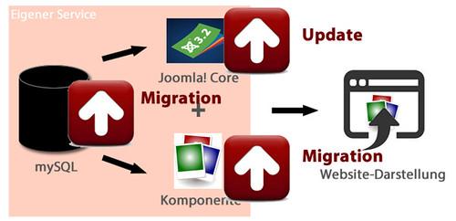 hoher Migrationsaufwand