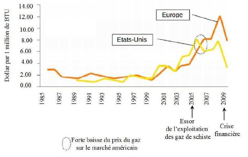 Le prix global du gaz (conventionnel et non conventionnel) entre 1985 et 2009