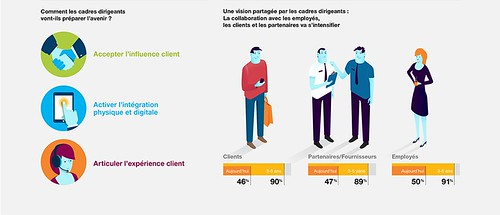 CXO infographie