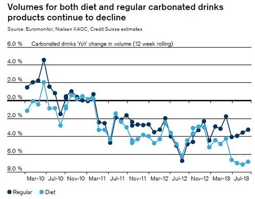 Sugar drink consumption