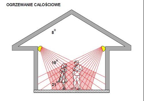 promiennik promienniki podczerwieni ogrzewanie ciepło, ogrzewanie wewnętrzne wewnątrz