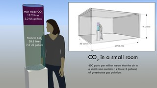 CO2 in a small room