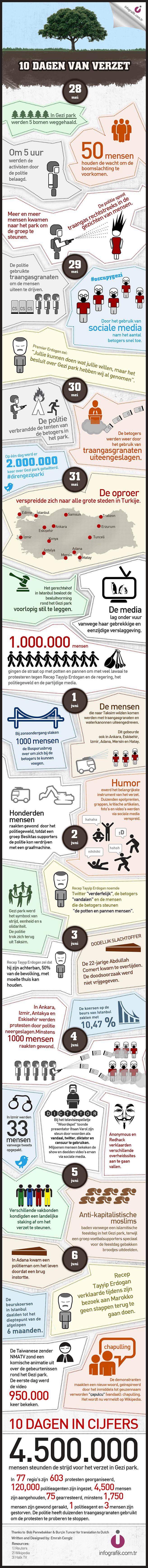 Gezi Parki infografik Ducth