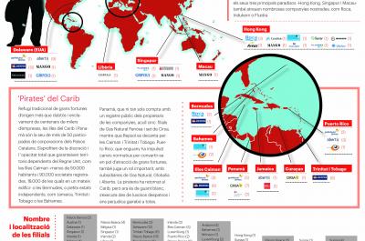 Les grans empreses catalanes sumen més de 200 filials en paradisos fiscals (2). Font: La Directa