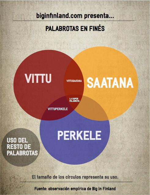 Infografía sobre palabrotas en finés