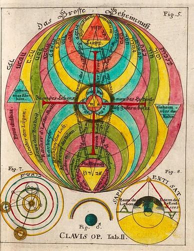014-Opus Mago-cabbalisticum Et Theosophicum…1735- Georg Von Welling-fuente E-rara