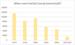 when were housing units in fairfax county built?