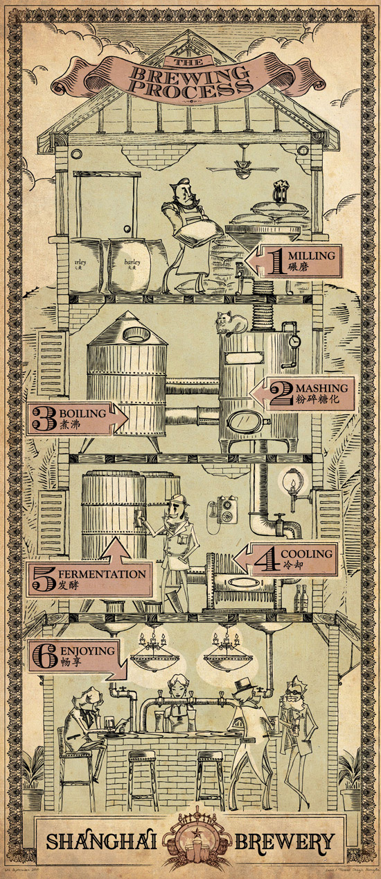 beer-making-process