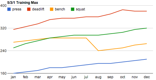 531 Training Max by Month