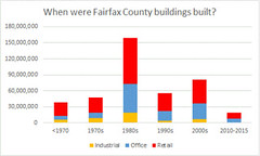 when were structures in fairfax county built?