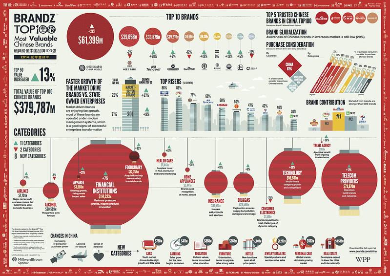 Brand Z China's top 100 brands