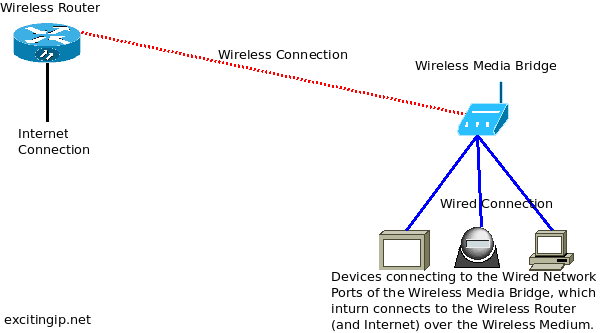 Wireless-Media-Bridge-Architecture-Diagram