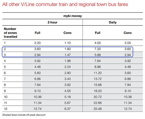 2014 V/Line fares (excluding zone 1 trips) on Myki