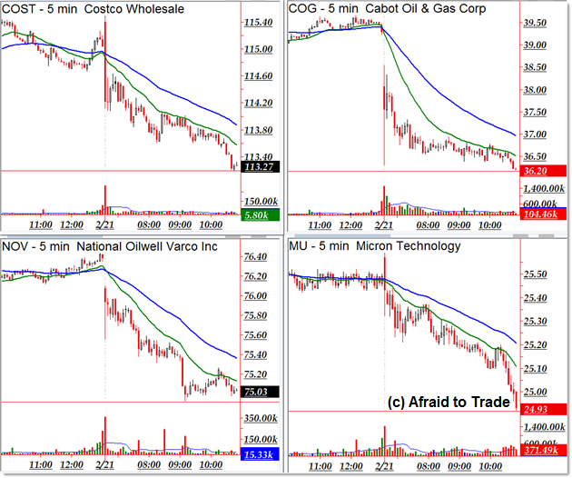 Top Downtrending Trend Day Stocks