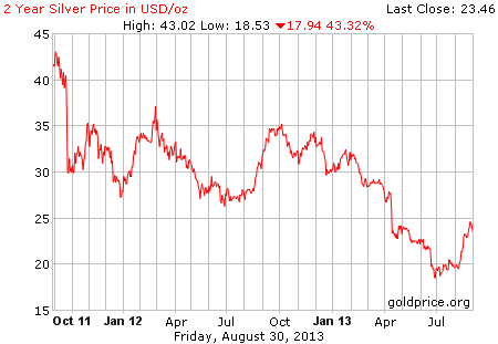 Gambar image grafik pergerakan harga perak dunia 2 tahun terakhir per 30 Agustus 2013