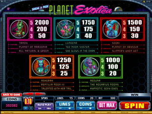Sneak A Peek Planet Exotica Slots Payout