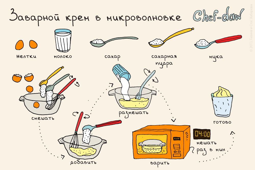 chef_daw_zavarnoi_crem_v_mikrovolnovke