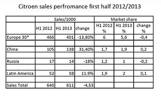 CITROEN 2013 sales;
