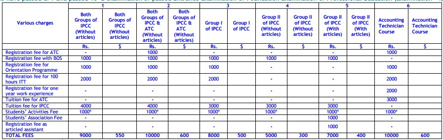 CA IPCC Fee Structure in chartered accountants  Category