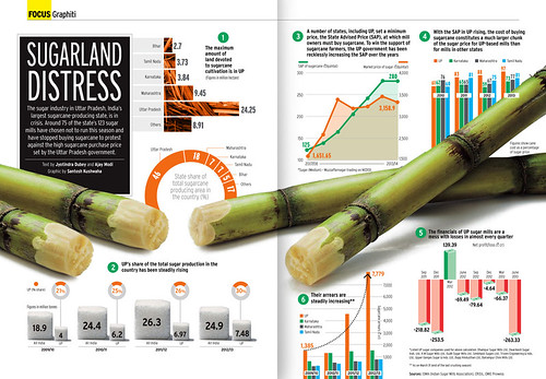 SUGARLAND DISTRESS: Infographic