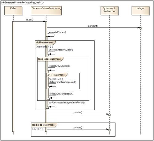 UML 循序圖 for Clean Code 範例碼