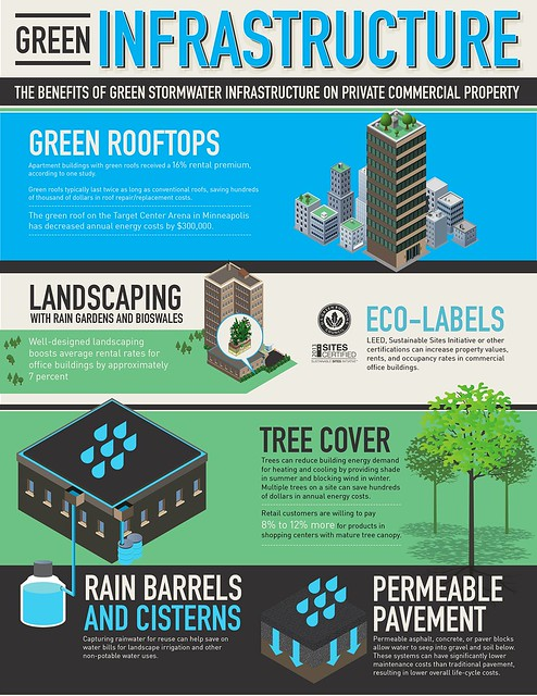 infographic from the report (courtesy of NRDC)