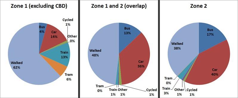 Station access 2013-14 (PTV data)