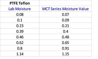 Teflon Moisture Chart
