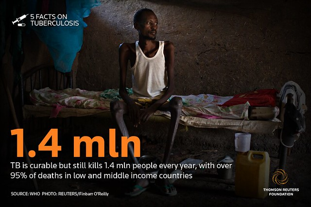 TB is curable but still kills 1.4 mln people every year, with over 95% of deaths in low and middle income countries<br /> Source: WHO