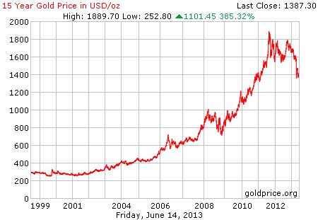 Gambar grafik chart pergerakan harga emas dunia 15 tahun terakhir per 14 Juni 2013