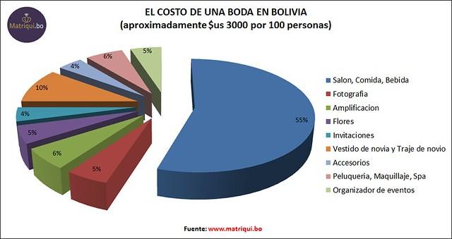 21112013-- presupuesto de boda en bolivia