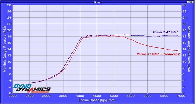 2004 STI boost vs inlet 508505