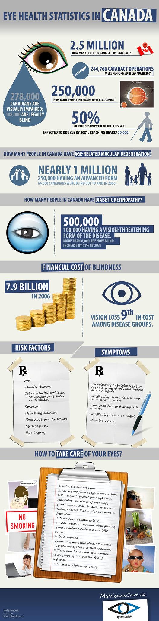 Eye Health Statistics