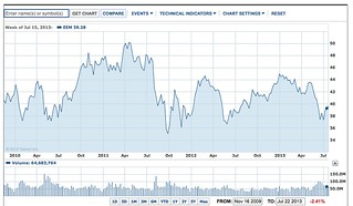 yahoo emerging market chart