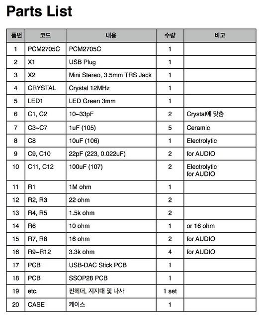 Simple AudioBox Parts List