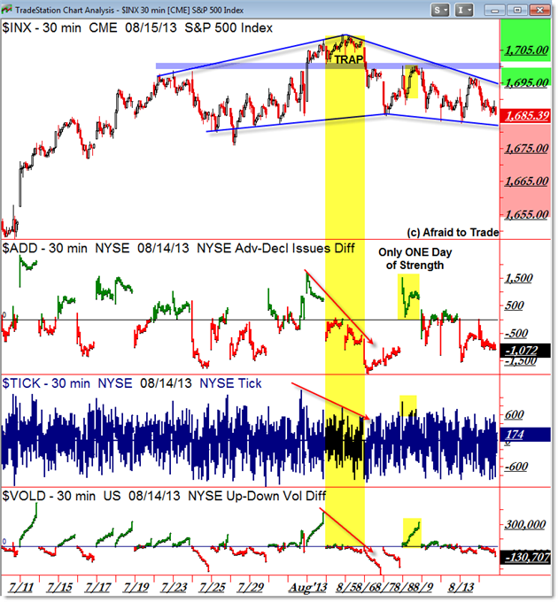 SP500 S&P 500 Market Internals TICK Breadth VOLD Volume Difference