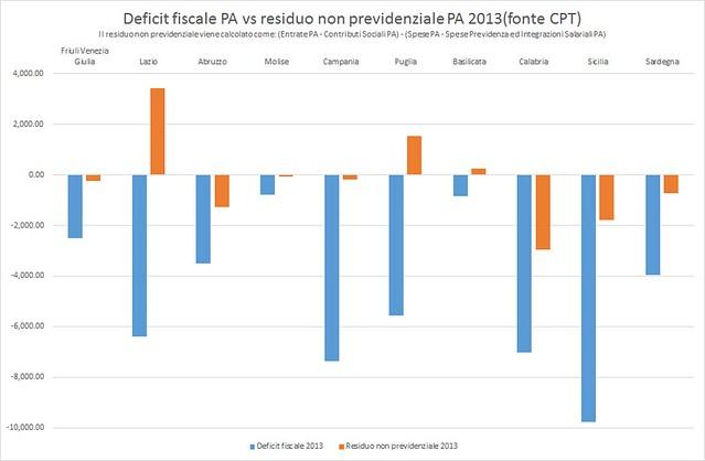Deficit fiscale vs residuo non previdenziale 2013